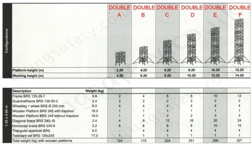 High Quality Aluminium Scaffold Tower - Max Platform Height