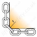 Chain sling edge loadings - r = more than chain size 0,7