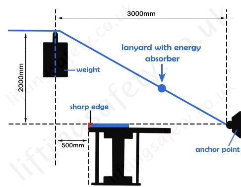 Sharp edge test diagram
