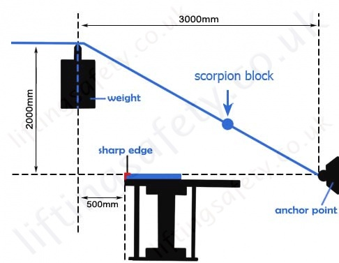 Scorpion edge test diagram