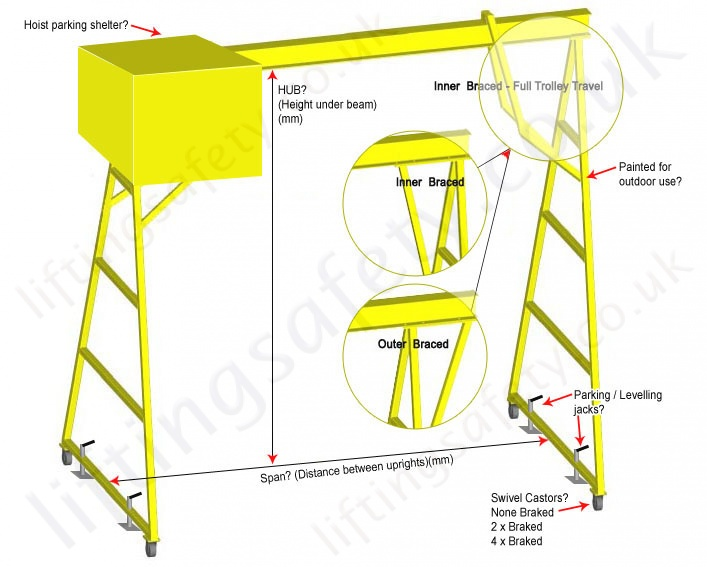 Mobile lifting gantry moveable under load - Gantry Options