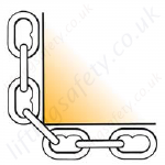 Chain sling edge loadings - Not recommended without edge protection