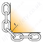 Chain sling edge loadings - r = more than 2 x chain size1