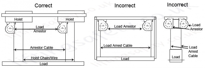 Sala load arrestor correct and incorrect installations