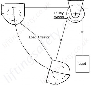 Sala load arrestor and pulley example