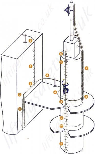 SLAS ladder system numbered reference guide