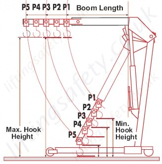 Yale EC Hook Heights And Positions