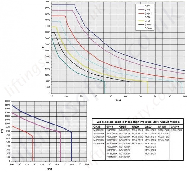 HPMC Series Performance Charts