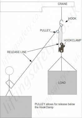 Standard Lever Release Diagram With Pulley