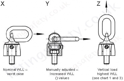 Load Ring Picture X, Y and Z
