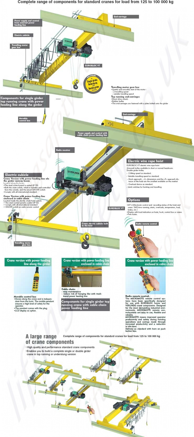 Powered Overhead Crane System - Range from 125kg to 100,000kg ...