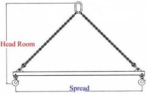 Figure 1 - Spreader Beam
